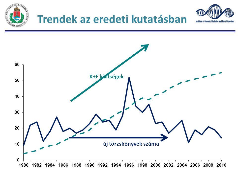 Trendek az eredeti kutatásban