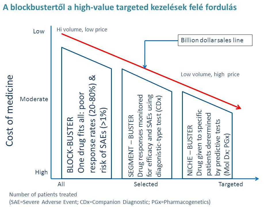 Cost of medicine A blockbustertől a high-value targeted kezelések felé fordulás Low Moderate High BLOCK-BUSTER One drug fits all: poor response rates