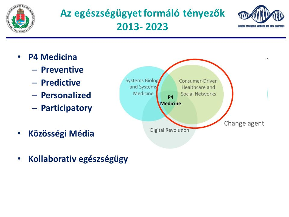 Az egészségügyet formáló tényezők 2013- 2023 P4 Medicina – Preventive – Predictive – Personalized – Participatory Közösségi Média Kollaborativ egészségügy
