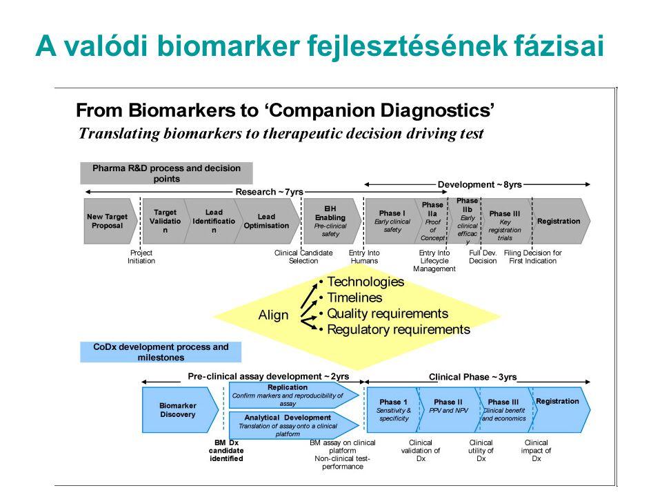A valódi biomarker fejlesztésének fázisai