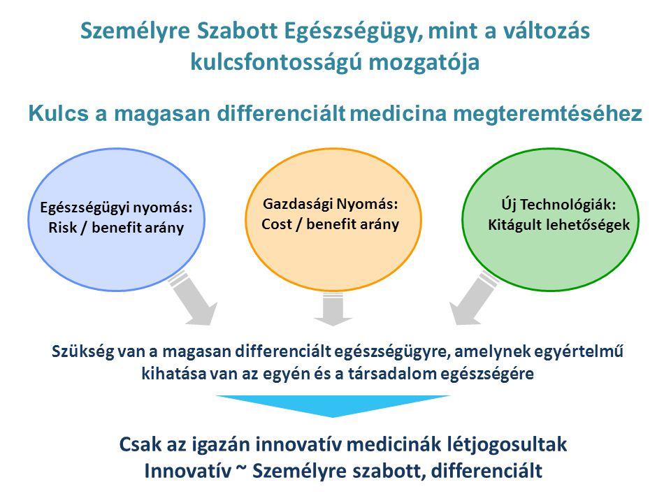 Egészségügyi nyomás: Risk / benefit arány Gazdasági Nyomás: Cost / benefit arány Új Technológiák: Kitágult lehetőségek Szükség van a magasan differenciált egészségügyre, amelynek egyértelmű kihatása van az egyén és a társadalom egészségére Csak az igazán innovatív medicinák létjogosultak Innovatív ~ Személyre szabott, differenciált Személyre Szabott Egészségügy, mint a változás kulcsfontosságú mozgatója Kulcs a magasan differenciált medicina megteremtéséhez
