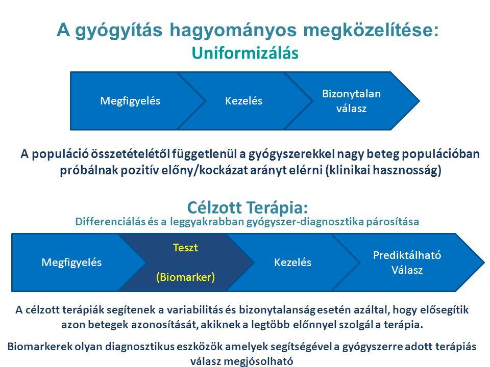 A gyógyítás hagyományos megközelítése: Uniformizálás MegfigyelésKezelés Bizonytalan válasz Megfigyelés Teszt (Biomarker) Kezelés Prediktálható Válasz Célzott Terápia: Differenciálás és a leggyakrabban gyógyszer-diagnosztika párosítása A populáció összetételétől függetlenül a gyógyszerekkel nagy beteg populációban próbálnak pozitív előny/kockázat arányt elérni (klinikai hasznosság) A célzott terápiák segítenek a variabilitás és bizonytalanság esetén azáltal, hogy elősegítik azon betegek azonosítását, akiknek a legtöbb előnnyel szolgál a terápia.