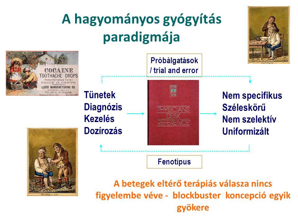 A hagyományos gyógyítás paradigmája Tünetek Diagnózis Kezelés Dozírozás Nem specifikus Széleskörű Nem szelektív Uniformizált Fenotípus Próbálgatások / trial and error A betegek eltérő terápiás válasza nincs figyelembe véve - blockbuster koncepció egyik gyökere