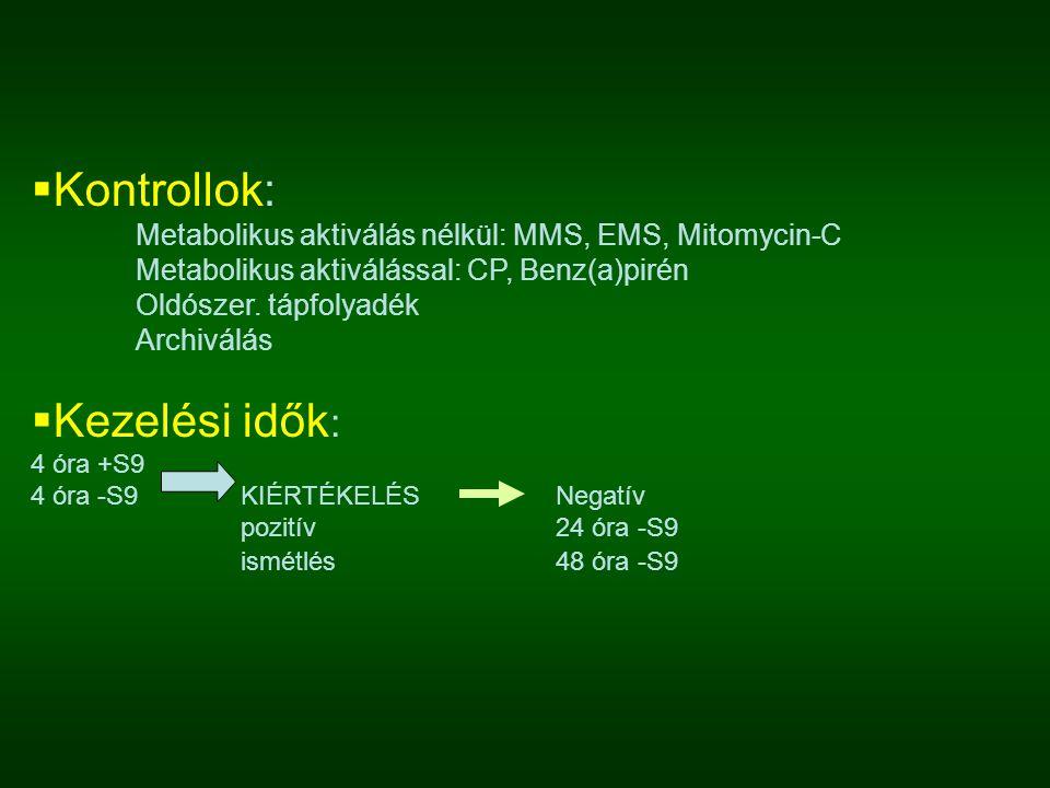  Kontrollok: Metabolikus aktiválás nélkül: MMS, EMS, Mitomycin-C Metabolikus aktiválással: CP, Benz(a)pirén Oldószer. tápfolyadék Archiválás  Kezelé