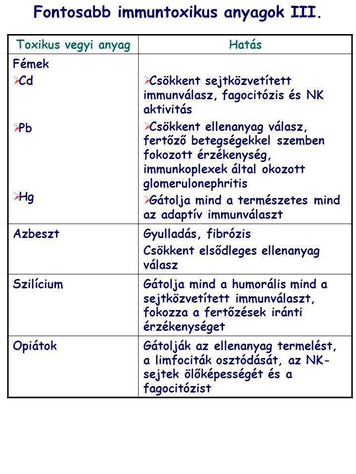 Toxikus vegyi anyagHatás Fémek  Cd  Pb  Hg  Csökkent sejtközvetített immunválasz, fagocitózis és NK aktivitás  Csökkent ellenanyag válasz, fertőz