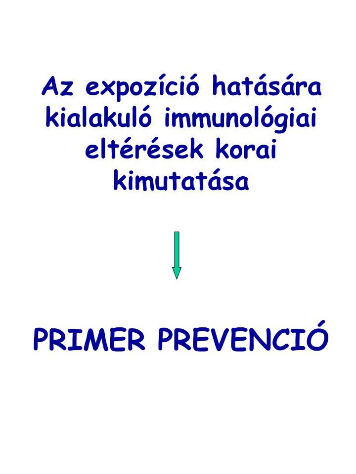 Elsődleges és másodlagos nyirokszervek Immunbiológia, Erdei et al