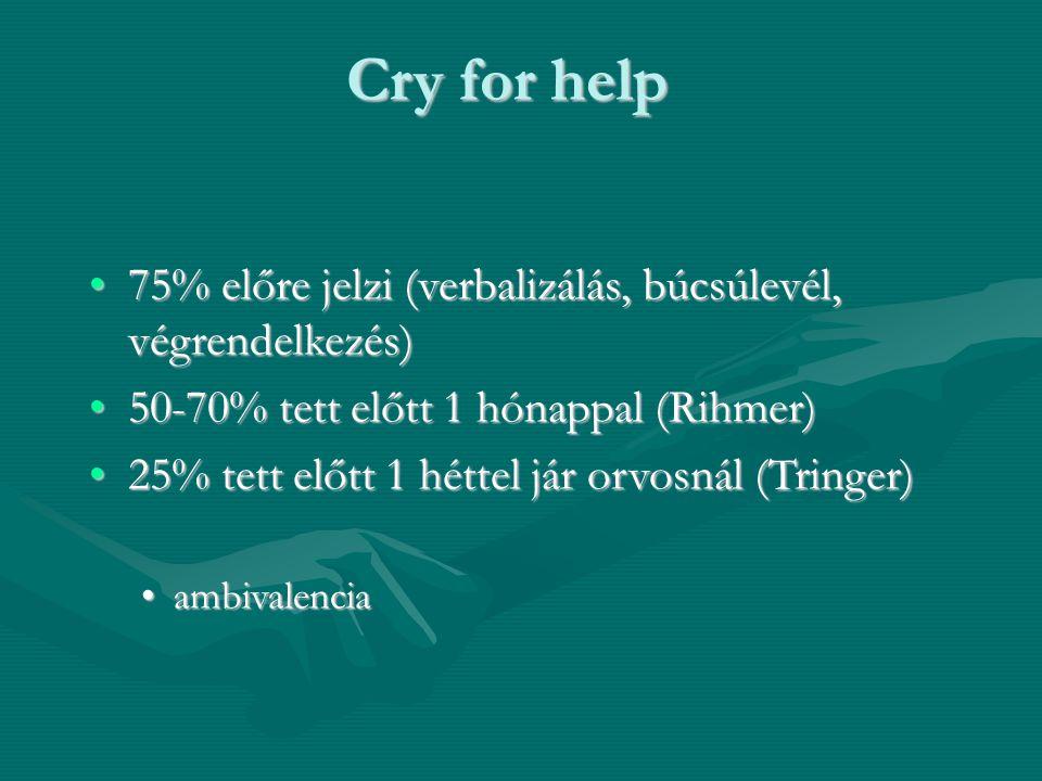 Cry for help 75% előre jelzi (verbalizálás, búcsúlevél, végrendelkezés)75% előre jelzi (verbalizálás, búcsúlevél, végrendelkezés) 50-70% tett előtt 1