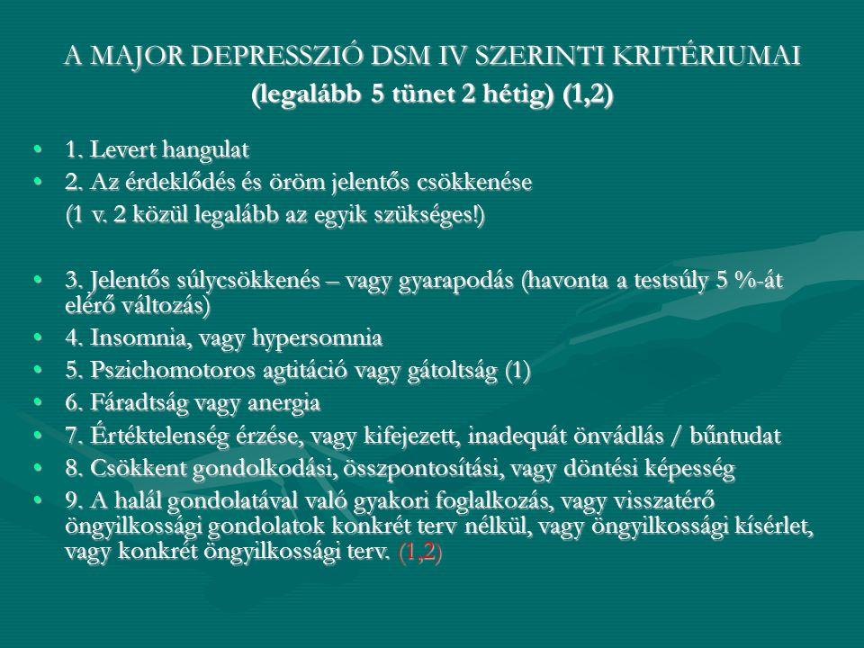 A MAJOR DEPRESSZIÓ DSM IV SZERINTI KRITÉRIUMAI (legalább 5 tünet 2 hétig) (1,2) 1. Levert hangulat1. Levert hangulat 2. Az érdeklődés és öröm jelentős