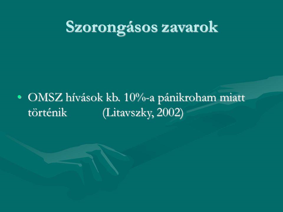 Szorongásos zavarok OMSZ hívások kb. 10%-a pánikroham miatt történik(Litavszky, 2002)OMSZ hívások kb. 10%-a pánikroham miatt történik(Litavszky, 2002)