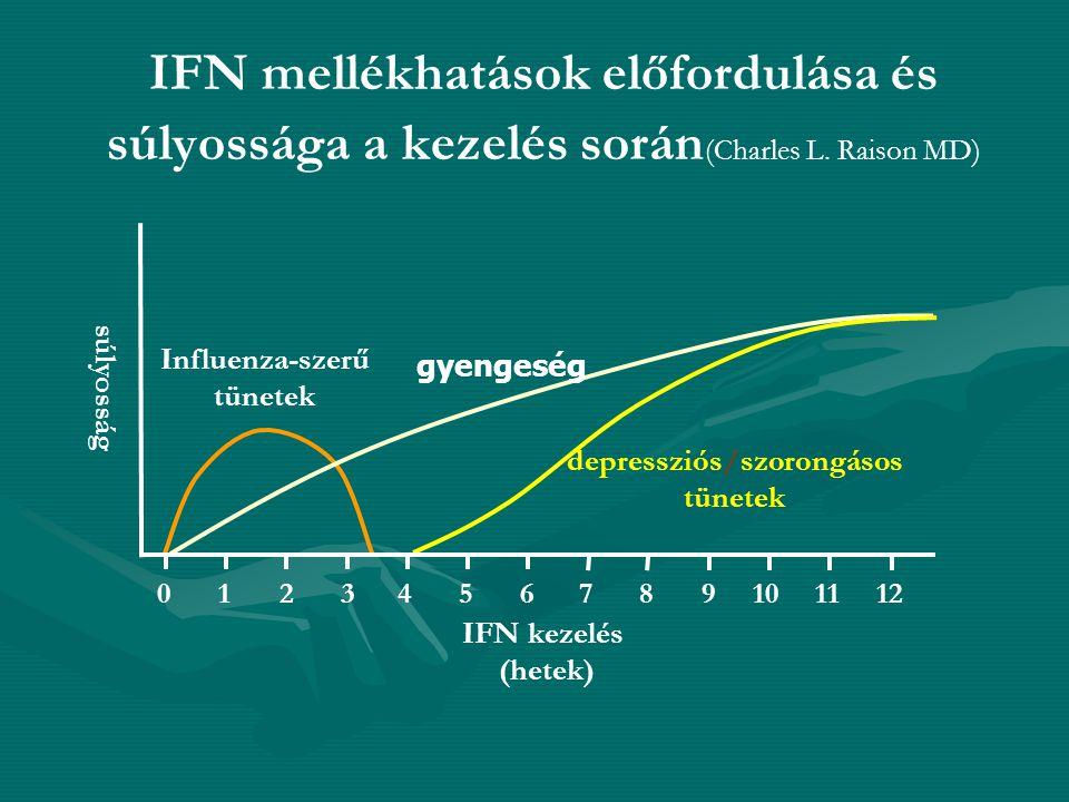 A MAJOR DEPRESSZIÓ DSM IV SZERINTI KRITÉRIUMAI (legalább 5 tünet 2 hétig) (1,2) 1.
