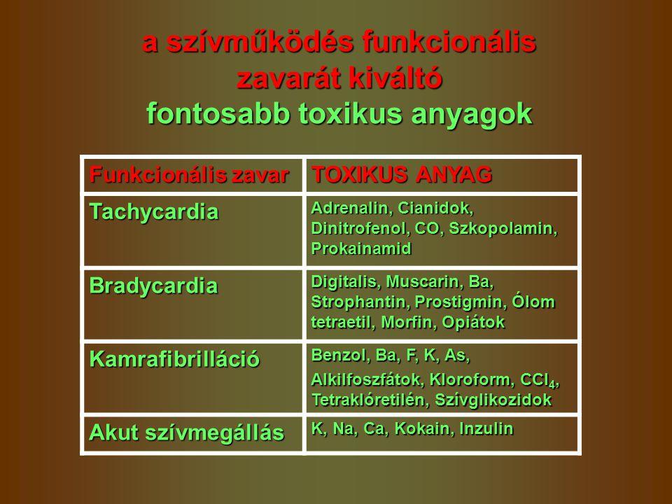 Funkcionális zavar TOXIKUS ANYAG Tachycardia Adrenalin, Cianidok, Dinitrofenol, CO, Szkopolamin, Prokainamid Bradycardia Digitalis, Muscarin, Ba, Stro