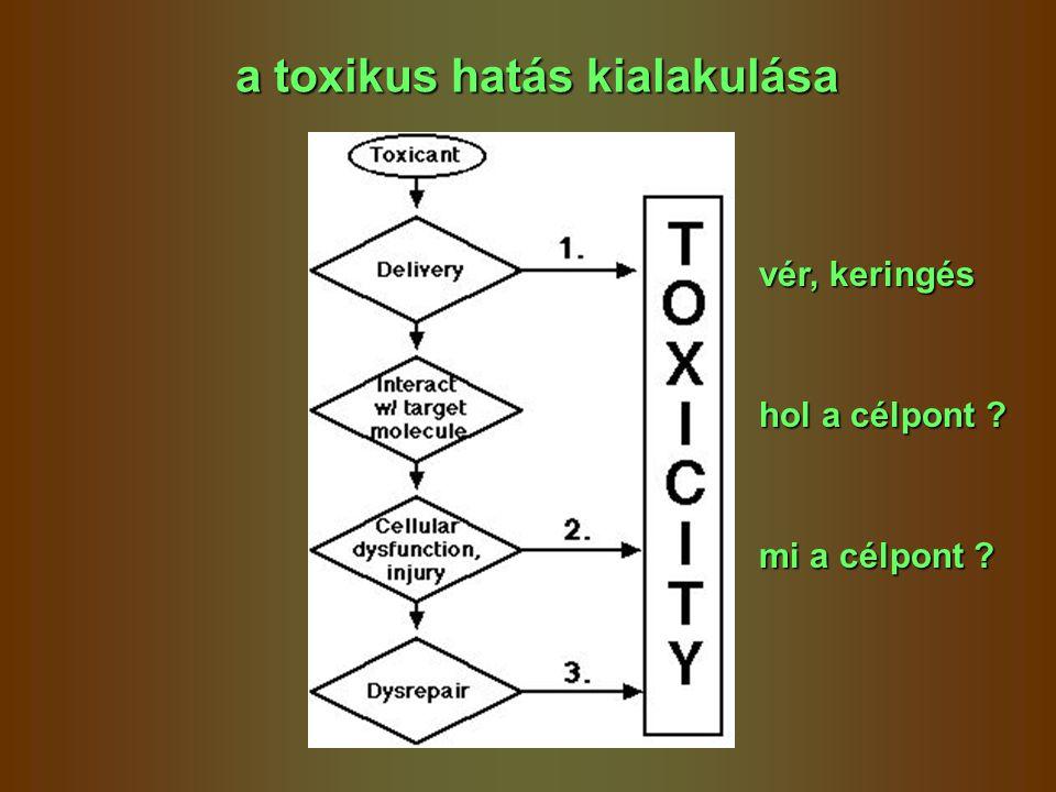 a toxikus hatás kialakulása vér, keringés hol a célpont ? mi a célpont ?