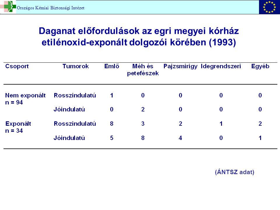 Daganat előfordulások az egri megyei kórház etilénoxid-exponált dolgozói körében (1993) Országos Kémiai Biztonsági Intézet (ÁNTSZ adat)