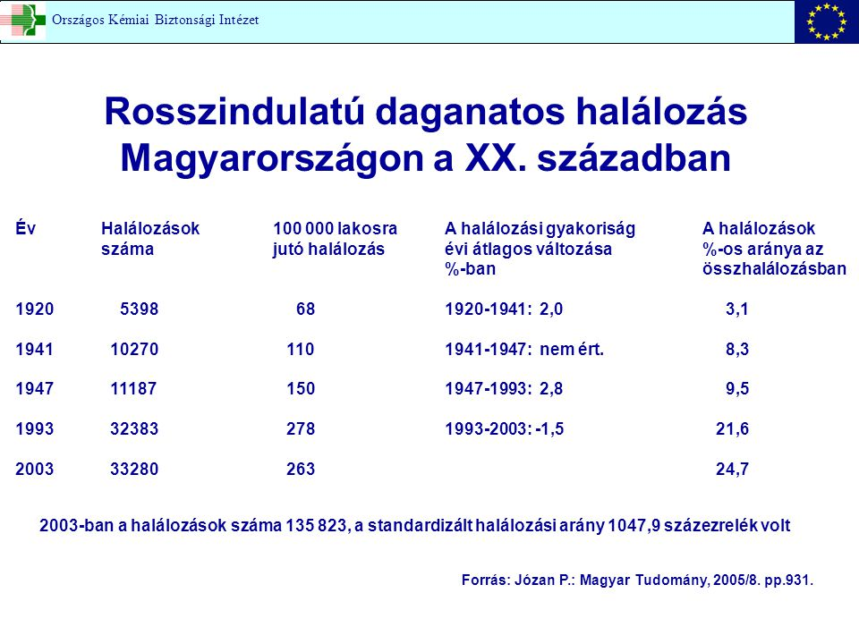 0 5 10 15 20 25 30 1950195519601965197019751980198519901995 Cigarettafogyasztás Férfiak halálozása A férfiak tüdőrákos halálozása 100 000 lakosra Országos Kémiai Biztonsági Intézet (KSH adat)