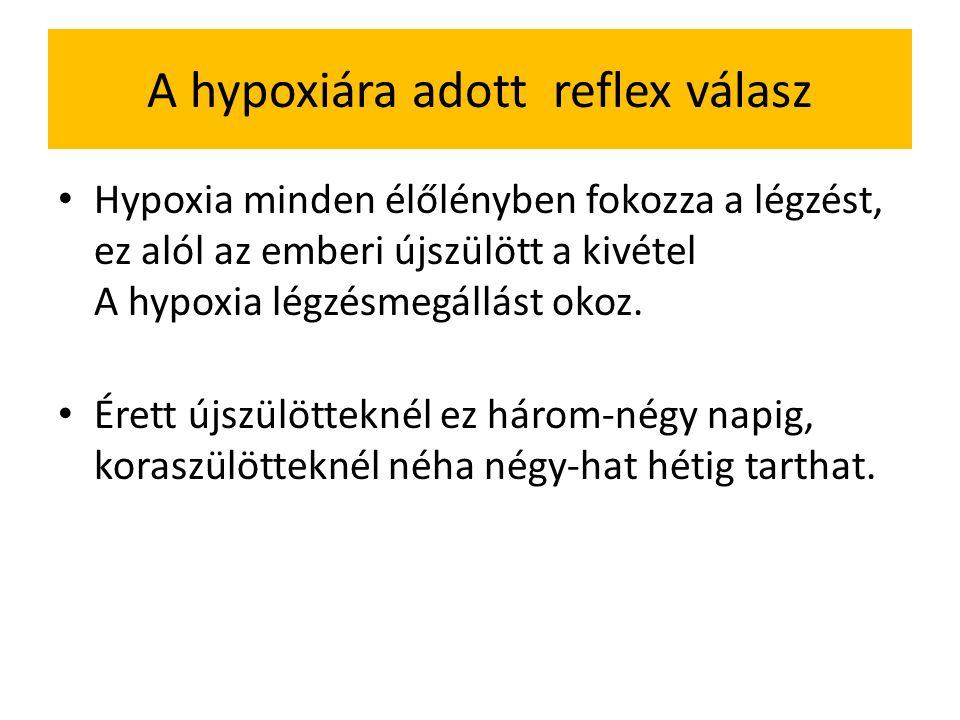 A hypoxiára adott reflex válasz Hypoxia minden élőlényben fokozza a légzést, ez alól az emberi újszülött a kivétel A hypoxia légzésmegállást okoz.