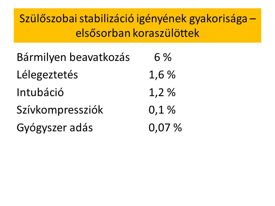 Szülőszobai stabilizáció igényének gyakorisága – elsősorban koraszülöttek Bármilyen beavatkozás 6 % Lélegeztetés 1,6 % Intubáció 1,2 % Szívkompressziók 0,1 % Gyógyszer adás 0,07 %