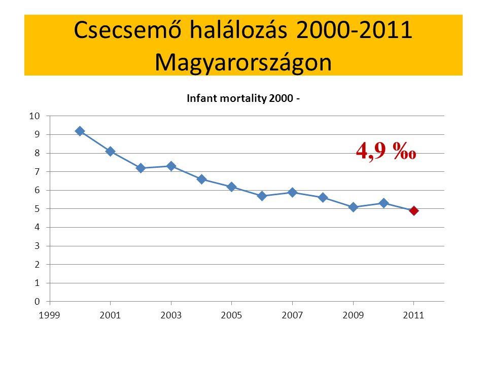 Csecsemő halálozás 2000-2011 Magyarországon 4,9 ‰
