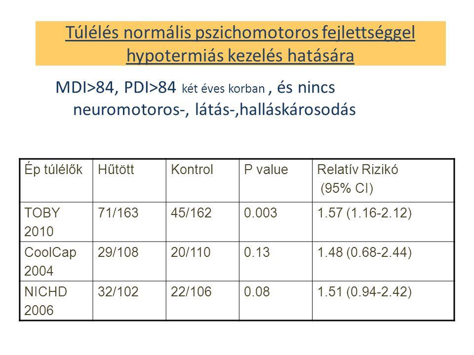 Túlélés normális pszichomotoros fejlettséggel hypotermiás kezelés hatására MDI>84, PDI>84 két éves korban, és nincs neuromotoros-, látás-,halláskárosodás Ép túlélőkHűtöttKontrolP valueRelatív Rizikó (95% CI) TOBY 2010 71/16345/1620.0031.57 (1.16-2.12) CoolCap 2004 29/10820/1100.131.48 (0.68-2.44) NICHD 2006 32/10222/1060.081.51 (0.94-2.42)