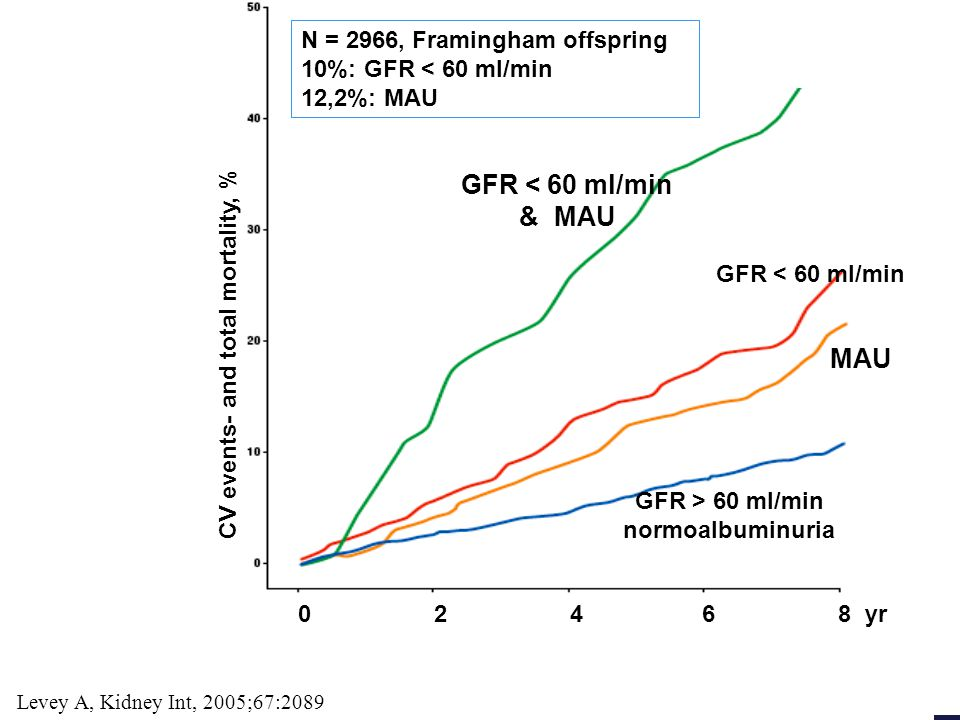 CV events- and total mortality, % 0 2 4 6 8 yr Levey A, Kidney Int, 2005;67:2089 GFR < 60 ml/min & MAU GFR < 60 ml/min MAU GFR > 60 ml/min normoalbumi