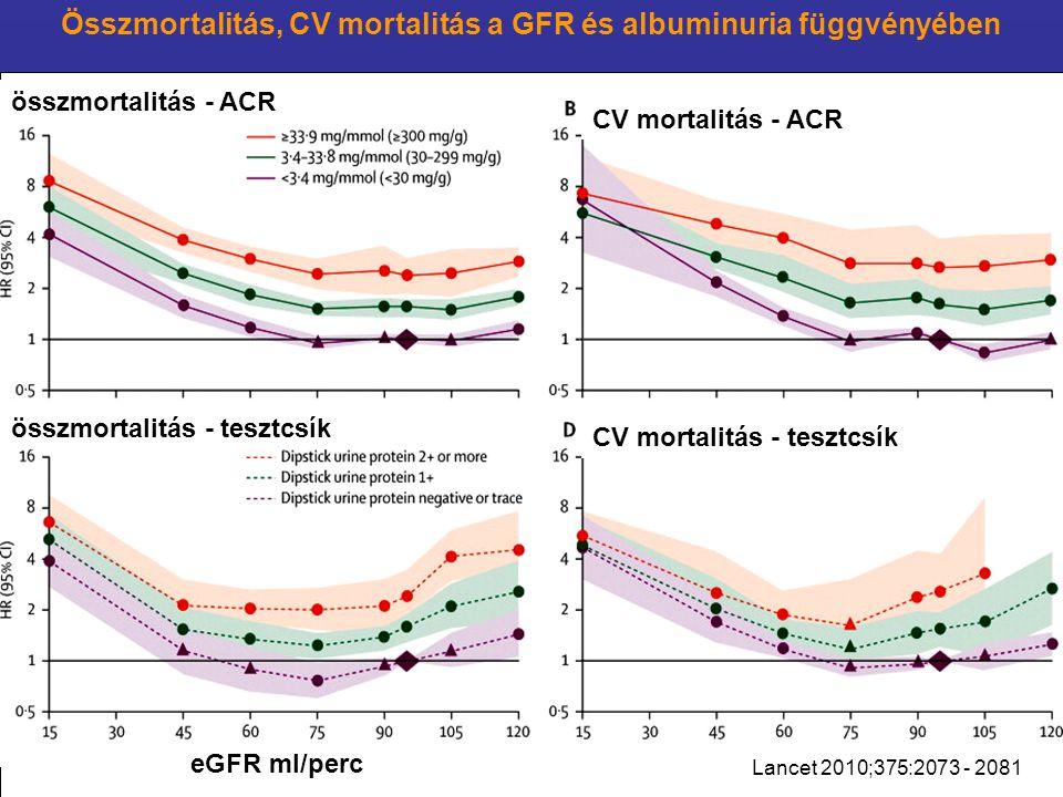 Lancet 2010;375:2073 - 2081 Összmortalitás, CV mortalitás a GFR és albuminuria függvényében összmortalitás - ACR összmortalitás - tesztcsík eGFR ml/pe