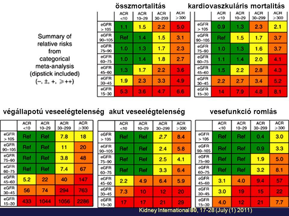 Kidney International 80, 17-28 (July (1) 2011) összmortalitás kardiovaszkuláris mortalitás végállapotú veseelégtelenség akut veseelégtelenség vesefunk