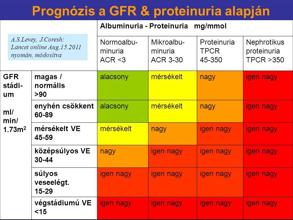 Albuminuria - Proteinuria mg/mmol Normoalbu- minuria ACR <3 Mikroalbu- minuria ACR 3-30 Proteinuria TPCR 45-350 Nephrotikus proteinuria TPCR >350 GFR