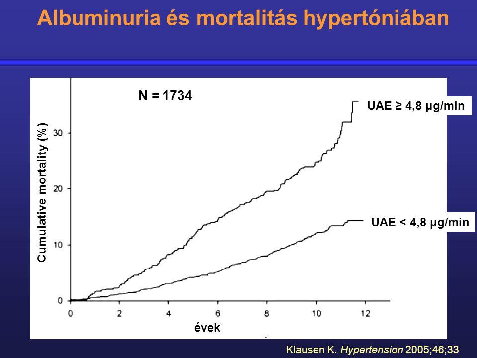 N = 1734 Klausen K. Hypertension 2005;46;33 Albuminuria és mortalitás hypertóniában UAE ≥ 4,8 μg/min UAE < 4,8 μg/min évek Cumulative mortality (%)