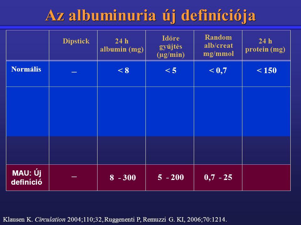 Az albuminuria új definíciója Dipstick24 h protein (mg) Időre gyűjtés (µg/min) – < 150< 5 Random alb/creat mg/mmol Normális < 0,7 24 h albumin (mg) <