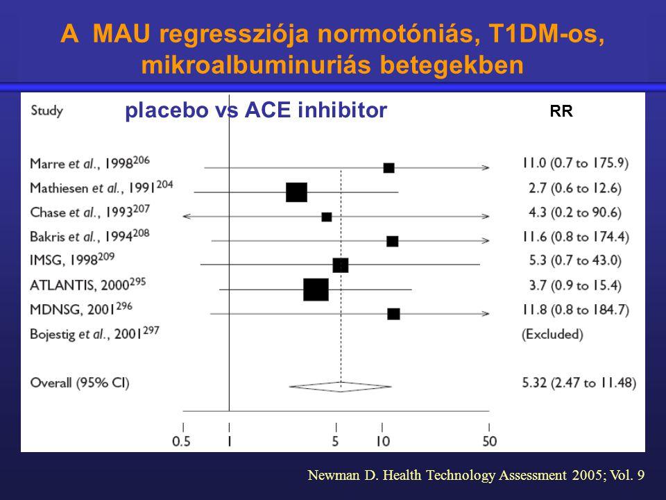 A MAU regressziója normotóniás, T1DM-os, mikroalbuminuriás betegekben RR placebo vs ACE inhibitor Newman D. Health Technology Assessment 2005; Vol. 9