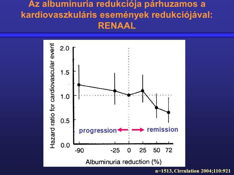 Az albuminuria redukciója párhuzamos a kardiovaszkuláris események redukciójával: RENAAL n=1513, Circulation 2004;110:921 progression remission
