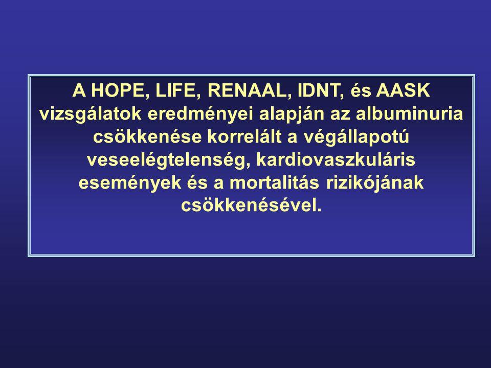 A HOPE, LIFE, RENAAL, IDNT, és AASK vizsgálatok eredményei alapján az albuminuria csökkenése korrelált a végállapotú veseelégtelenség, kardiovaszkulár