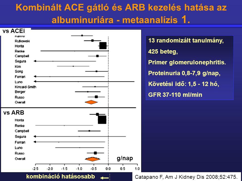 Kombinált ACE gátló és ARB kezelés hatása az albuminuriára - metaanalízis 1. 13 randomizált tanulmány, 425 beteg, Primer glomerulonephritis. Proteinur