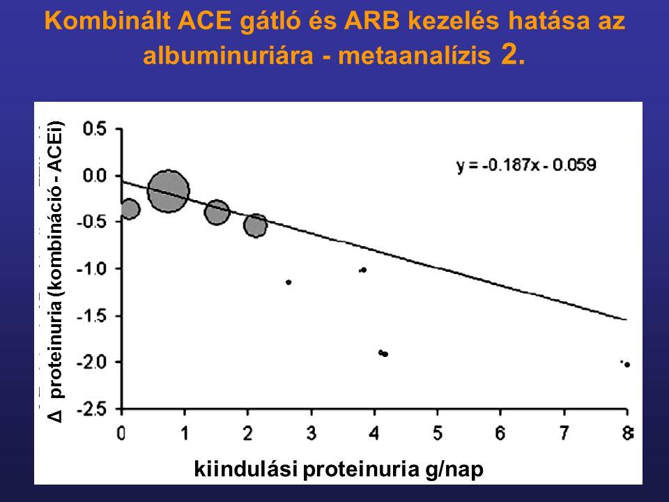 kiindulási proteinuria g/nap Δ proteinuria (kombináció - ACEi) Kombinált ACE gátló és ARB kezelés hatása az albuminuriára - metaanalízis 2.