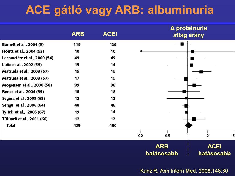 ACE gátló vagy ARB: albuminuria ARB hatásosabb ACEi hatásosabb ARB ACEi Δ proteinuria átlag arány Kunz R, Ann Intern Med. 2008;148:30