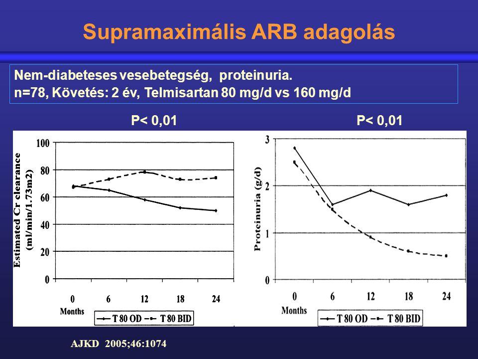 Supramaximális ARB adagolás AJKD 2005;46:1074 P< 0,01 Nem-diabeteses vesebetegség, proteinuria. n=78, Követés: 2 év, Telmisartan 80 mg/d vs 160 mg/d