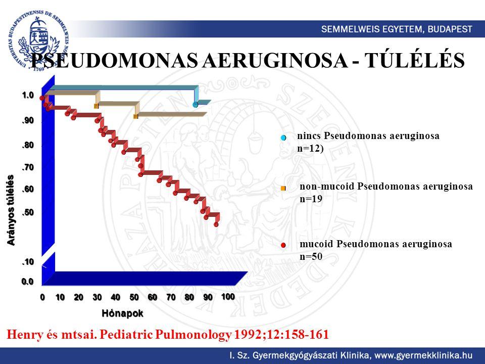 nincs Pseudomonas aeruginosa n=12) non-mucoid Pseudomonas aeruginosa n=19 mucoid Pseudomonas aeruginosa n=50 Henry és mtsai. Pediatric Pulmonology 199
