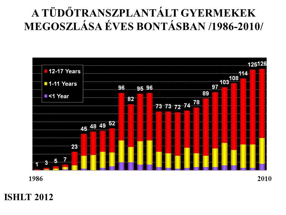 A TÜDŐTRANSZPLANTÁLT GYERMEKEK MEGOSZLÁSA ÉVES BONTÁSBAN /1986-2010/ ISHLT 2012 1986 2010