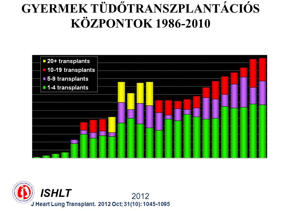 ISHLT 2012 J Heart Lung Transplant. 2012 Oct; 31(10): 1045-1095 GYERMEK TÜDŐTRANSZPLANTÁCIÓS KÖZPONTOK 1986-2010