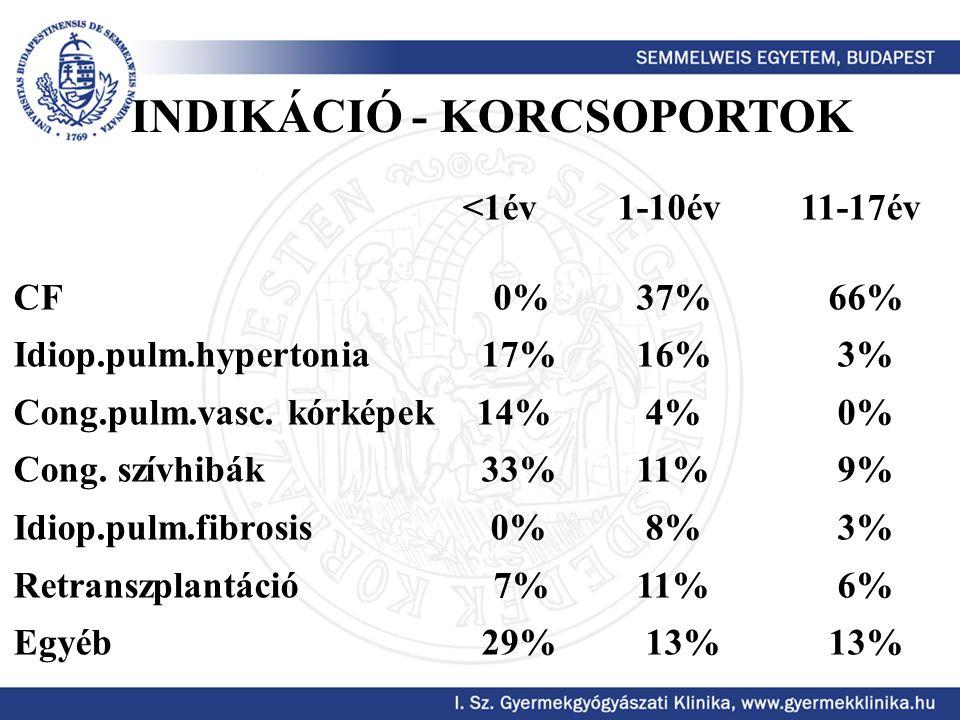 <1év 1-10év 11-17év CF0% 37% 66% Idiop.pulm.hypertonia 17% 16% 3% Cong.pulm.vasc. kórképek 14% 4% 0% Cong. szívhibák 33% 11% 9% Idiop.pulm.fibrosis 0%