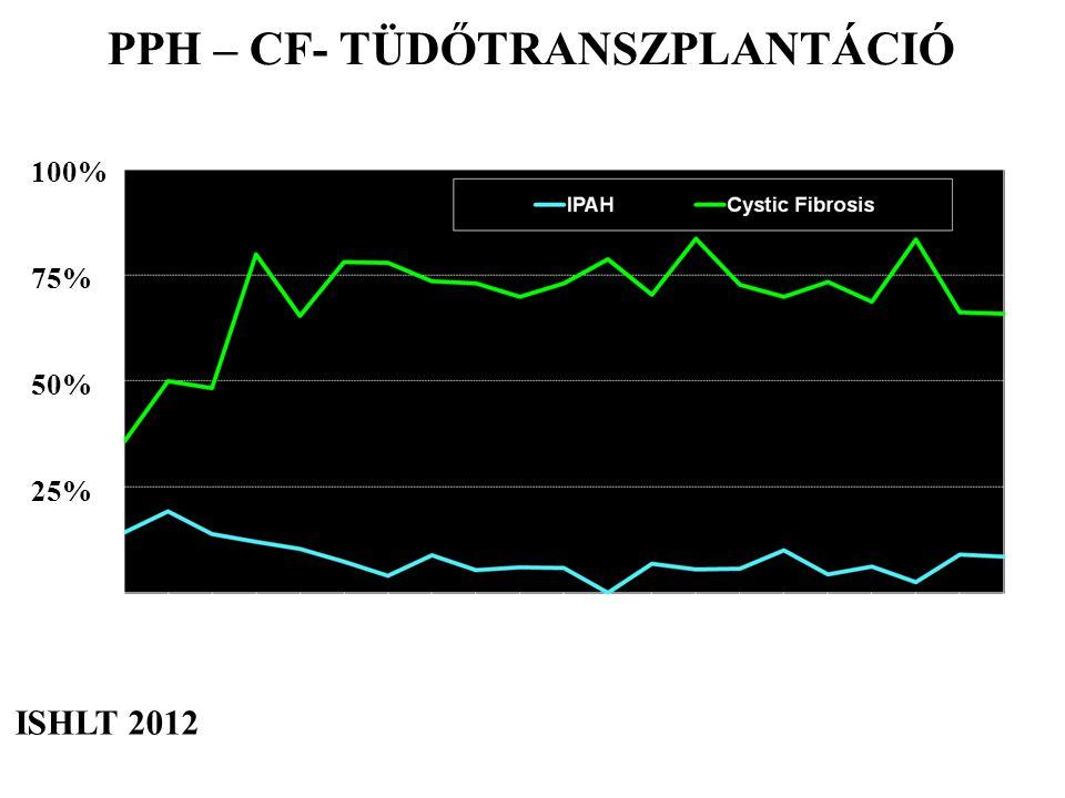 ISHLT 2012 PPH – CF- TÜDŐTRANSZPLANTÁCIÓ 100% 75% 50% 25%