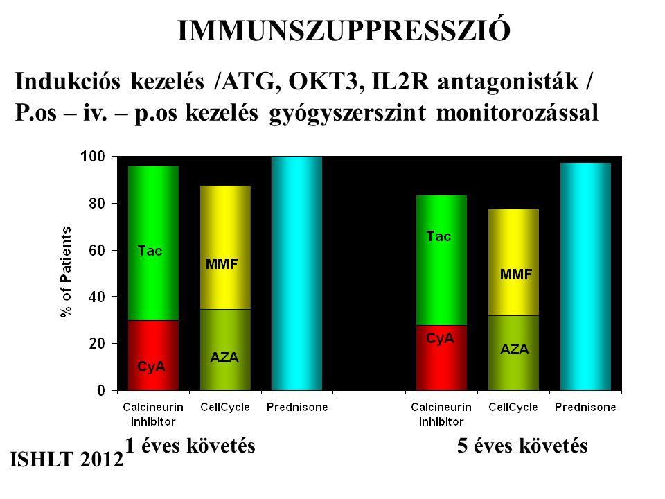 1 éves követés5 éves követés ISHLT 2012 Indukciós kezelés /ATG, OKT3, IL2R antagonisták / P.os – iv. – p.os kezelés gyógyszerszint monitorozással IMMU