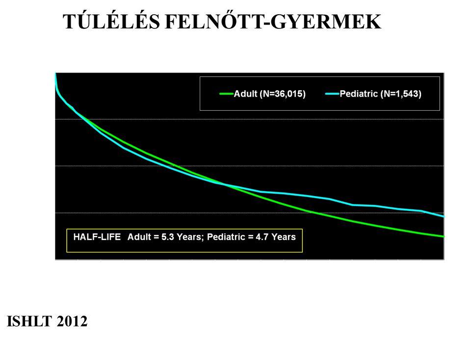 TÚLÉLÉS FELNŐTT-GYERMEK ISHLT 2012