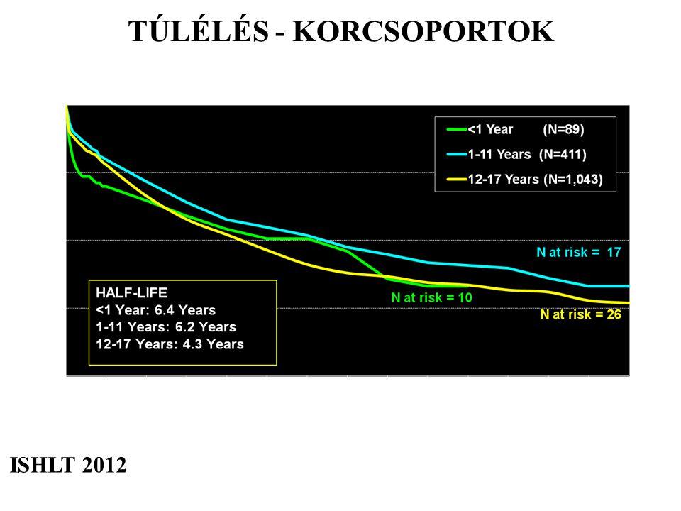 TÚLÉLÉS - KORCSOPORTOK ISHLT 2012