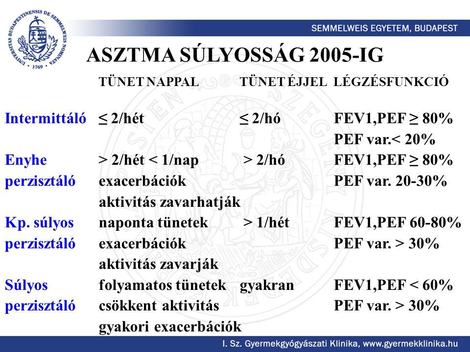 IntermittálóRABA EnyheRABA alacsony dózisú (d.) ICS perzisztálóLTRA Kp.