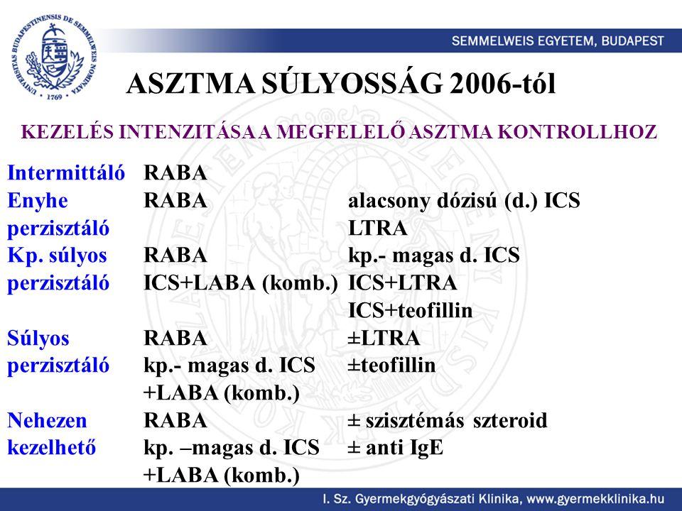 IntermittálóRABA EnyheRABA alacsony dózisú (d.) ICS perzisztálóLTRA Kp. súlyosRABAkp.- magas d. ICS perzisztálóICS+LABA (komb.)ICS+LTRA ICS+teofillin