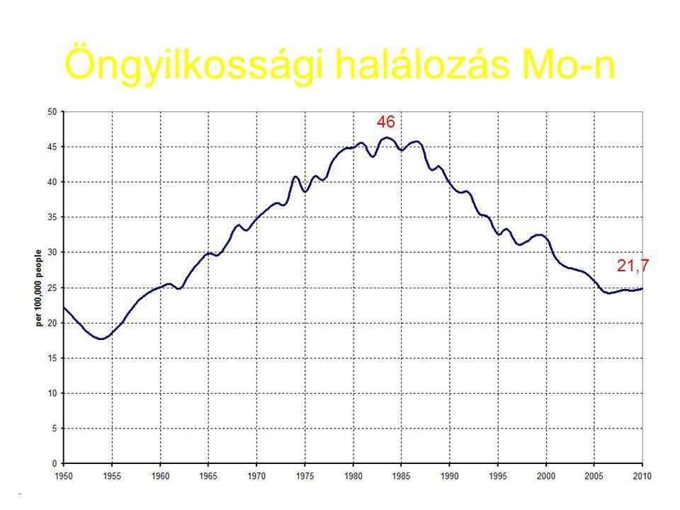 Öngyilkossági halálozás Mo-n 21,7 46