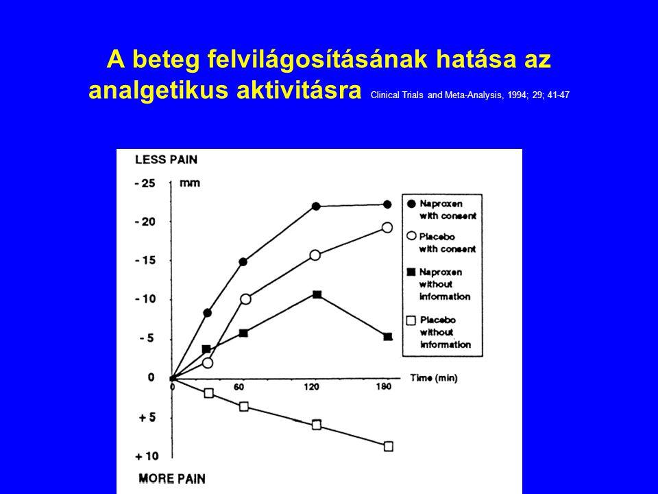 A beteg felvilágosításának hatása az analgetikus aktivitásra Clinical Trials and Meta-Analysis, 1994; 29; 41-47