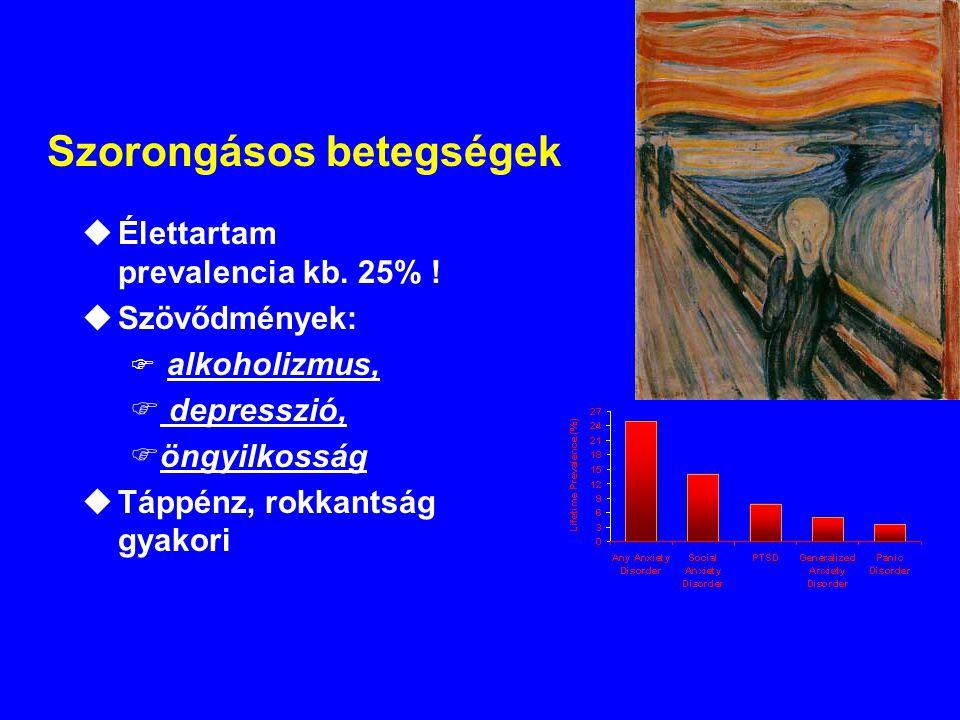 Szorongásos betegségek uÉlettartam prevalencia kb. 25% ! uSzövődmények: F alkoholizmus, F depresszió, Föngyilkosság uTáppénz, rokkantság gyakori