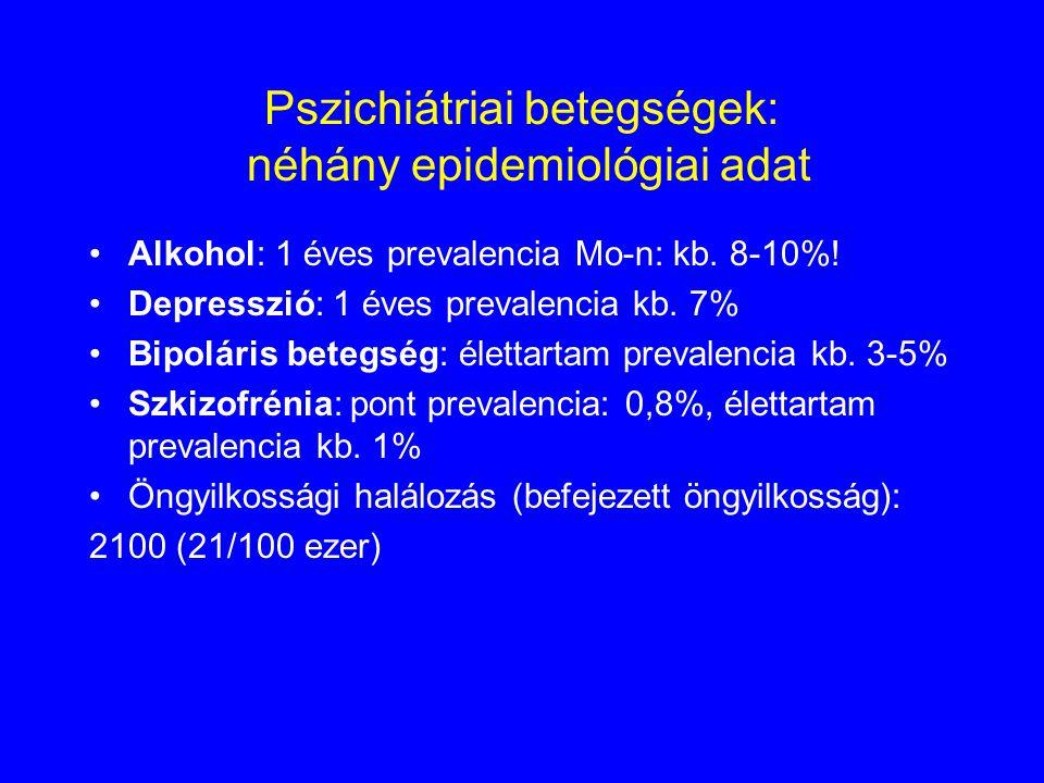 Pszichiátriai betegségek: néhány epidemiológiai adat Alkohol: 1 éves prevalencia Mo-n: kb. 8-10%! Depresszió: 1 éves prevalencia kb. 7% Bipoláris bete