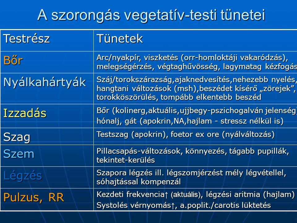 """A szorongás vegetatív-testi tünetei TestrészTünetek Bőr Arc/nyakpír, viszketés (orr-homloktáji vakaródzás), melegségérzés, végtaghűvösség, lagymatag kézfogás Nyálkahártyák Száj/torokszárazság,ajaknedvesítés,nehezebb nyelés, hangtani változások (msh),beszédet kísérő """"zörejek , torokköszörülés, tompább elkentebb beszéd Izzadás Bőr (kolinerg,aktuális,ujjbegy-pszichogalván jelenség) hónalj, gát (apokrin,NA,hajlam - stressz nélkül is) Szag Testszag (apokrin), foetor ex ore (nyálváltozás) Szem Pillacsapás-változások, könnyezés, tágabb pupillák, tekintet-kerülés Légzés Szapora légzés ill."""